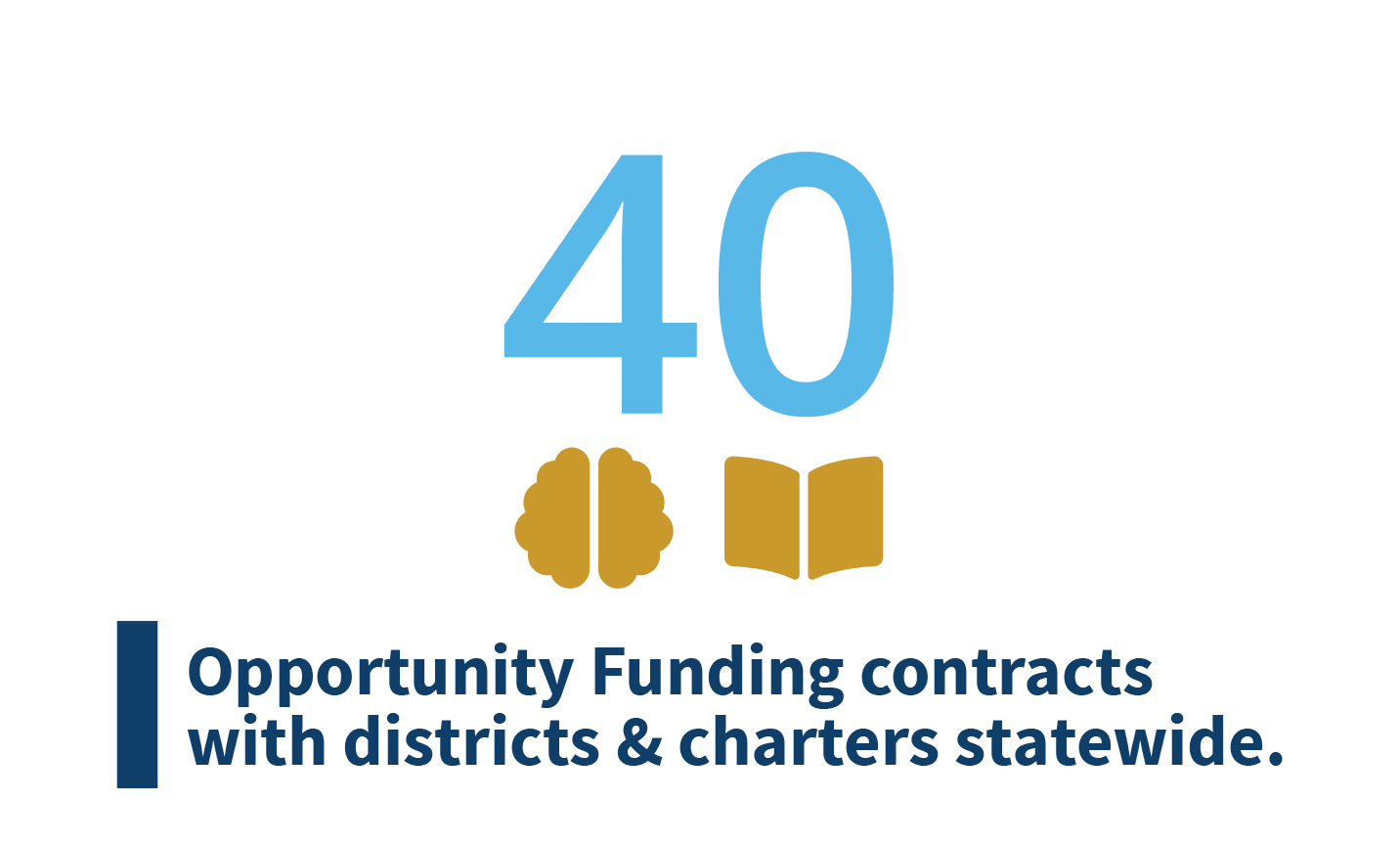 Graphic representing that there are 40 added mental health/reading support contracts