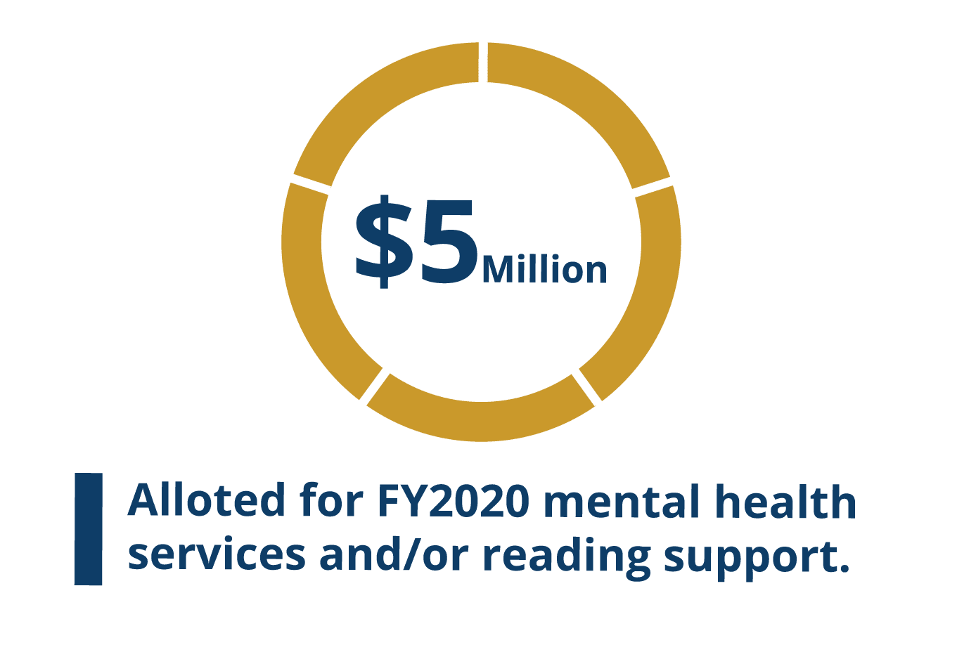 Graphic representing that there is $5 million alloted for FY2020 mental health services and/or reading support